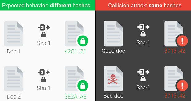 collision attack diagram