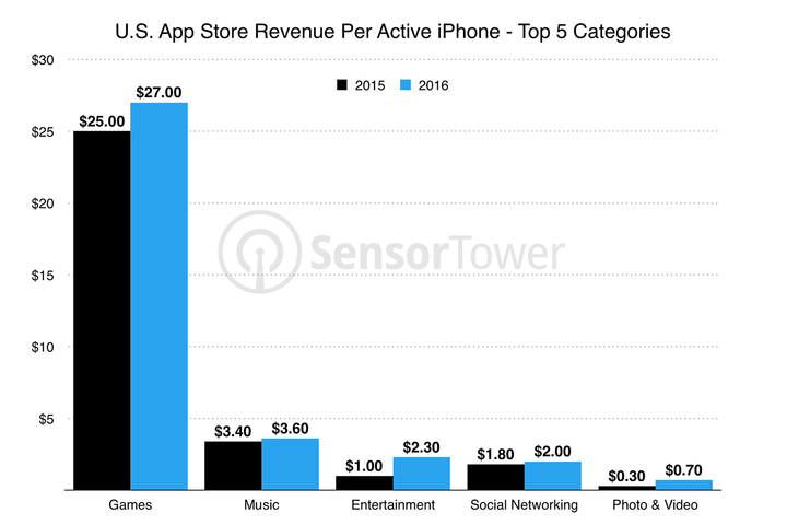 iPhone users spent double on entertainment apps in 2016 due to in-app purchases
