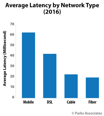 chart of average latency by network type