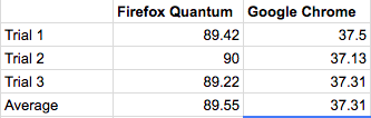 Firefox Quantum vs  Google Chrome: Which browser is faster?
