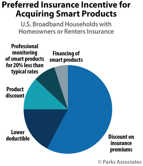 Chart: Preferred Insurance Incentive for Acquiring Smart Products