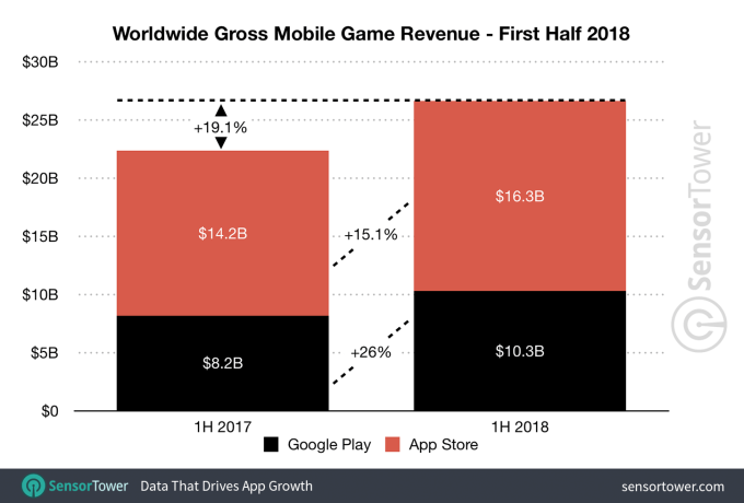 e51133dcdb And Netflix is again the top non-game app by consumer spending in the first  half of 2018, notes Sensor Tower.