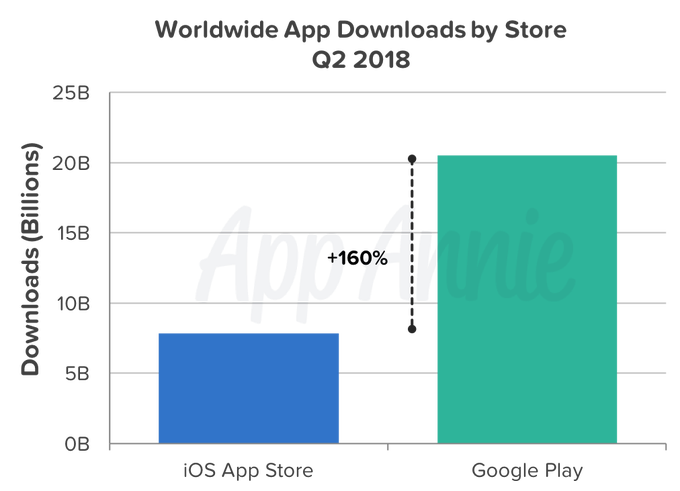 e845b1d85d On its app marketplace alone, global downloads topped 20 billion, up 20  percent year-over-year and widening the gap between itself and iOS by 25  percent ...