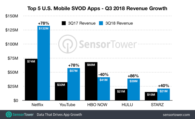 d800df1896 However, Hulu is now growing faster, the report found. It saw subscription  revenue jump 86 percent to $39 million, up from $21 million a year ago.