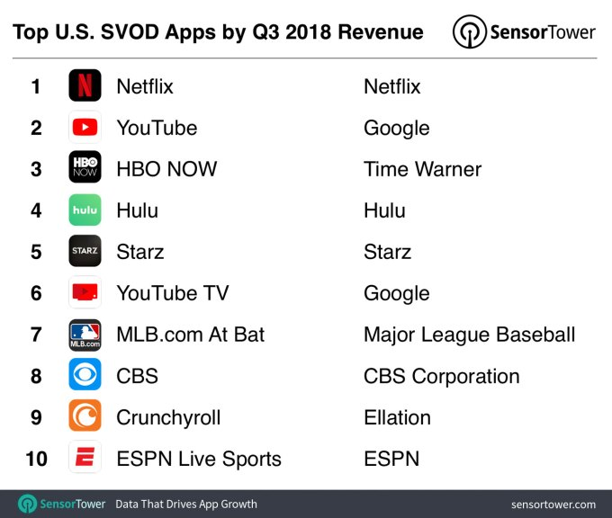 dc96265e10 YouTube TV jumped from $3 million in the year-ago quarter to $16 million in  Q3 on Apple's App Store, thanks to its expanded market penetration and  consumer ...