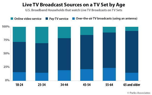 Chart: Live TV Broadcast Sources on a TV Set by Age