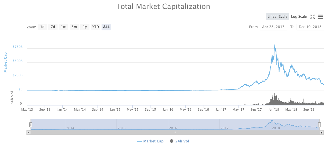 Total market capitalization of cryptocurrencies.