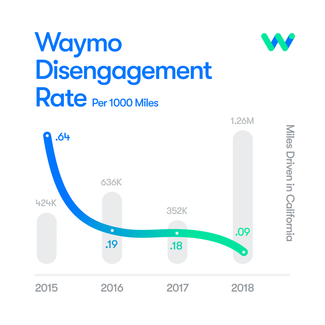 How far Waymo can go before a human driver takes over.