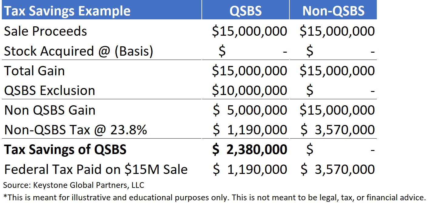 qsbs tax savings example