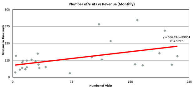 Graph: Number of Visits vs Revenue