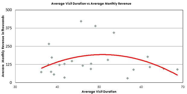 Graph: Average Visit Duration vs Average Monthly Revenue