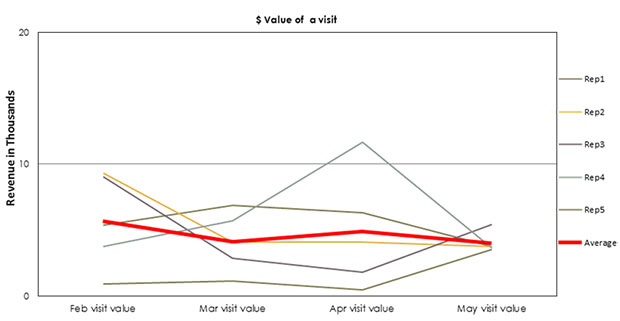 Graph: Dollar Value of a Visit