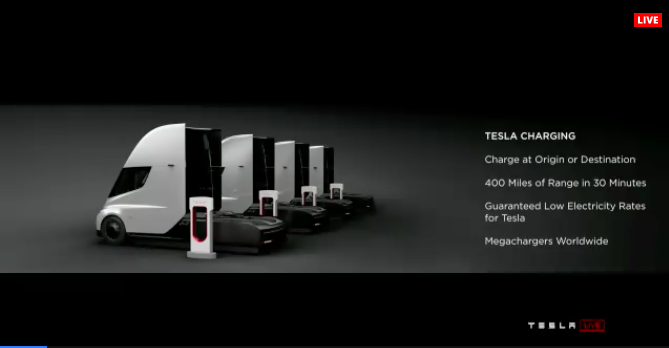 Tesla S New Megachargers Will Give Its Semis Power For 400 Miles In 30 Minutes Techio