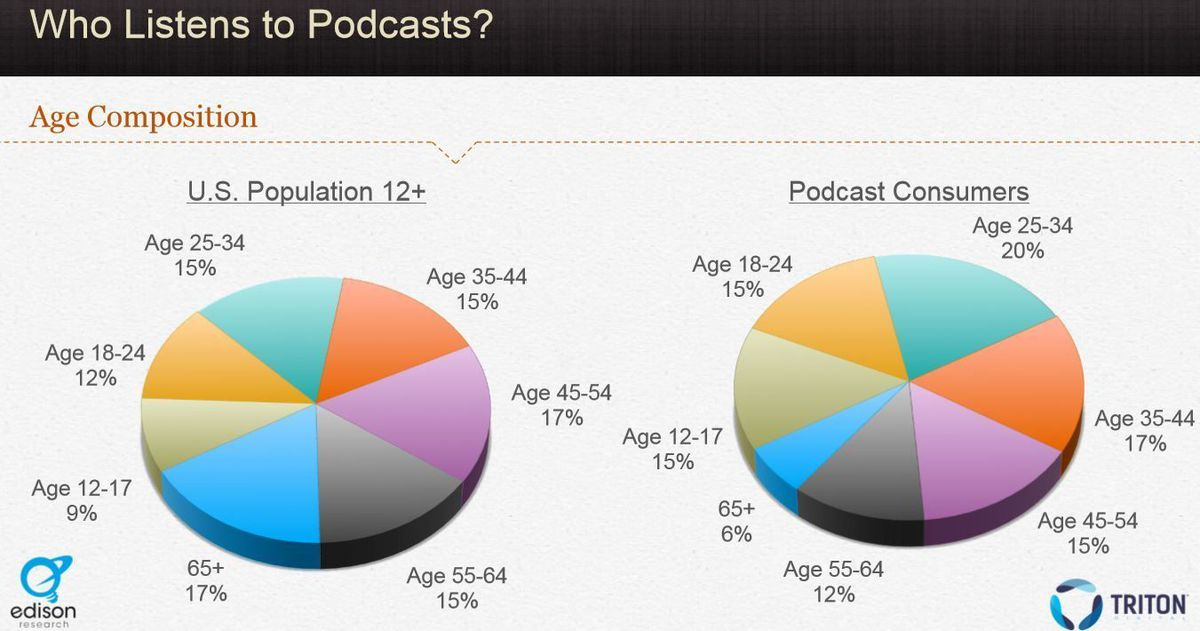 Podcast age