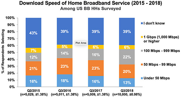 Chart: Download Speed of Home Broadband Service 2015-2018