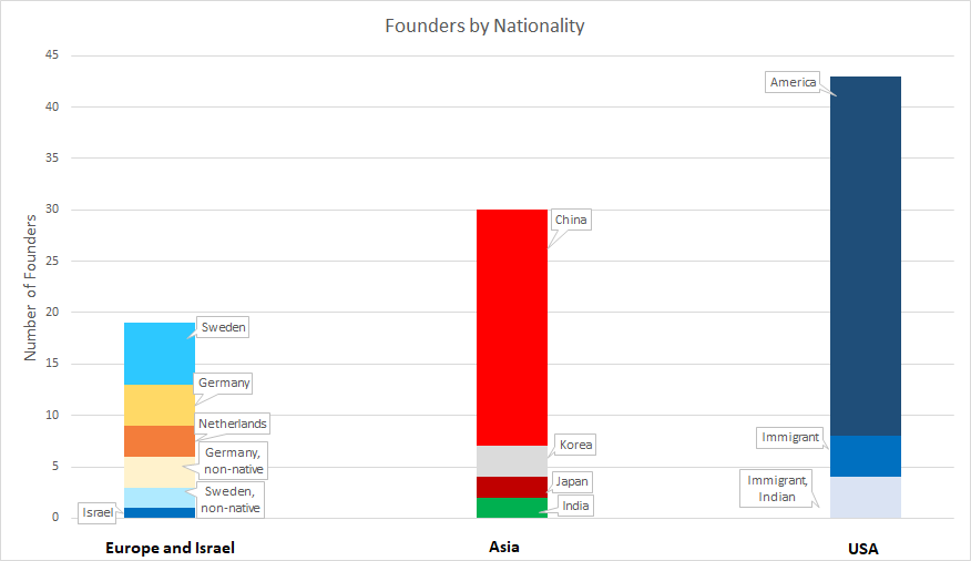 """top founders by nationality, according to CB Insights' global list of """"40 of the Best VC Bets of all Time."""""""