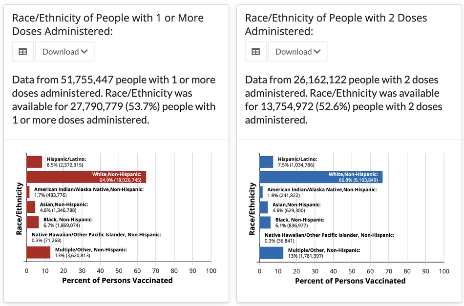 Vaccine distribution hasn't been proportionate demographically, nor has it prioritized the groups who are most at risk.